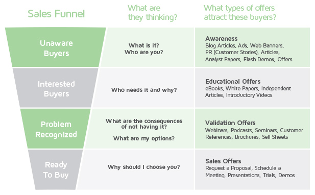 marketing sales funnel 2