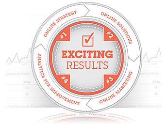 online marketing results