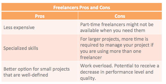 freelancer vs agency 1 freelance