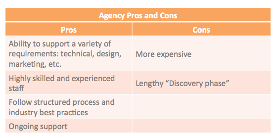 freelancer vs agency 1 agency