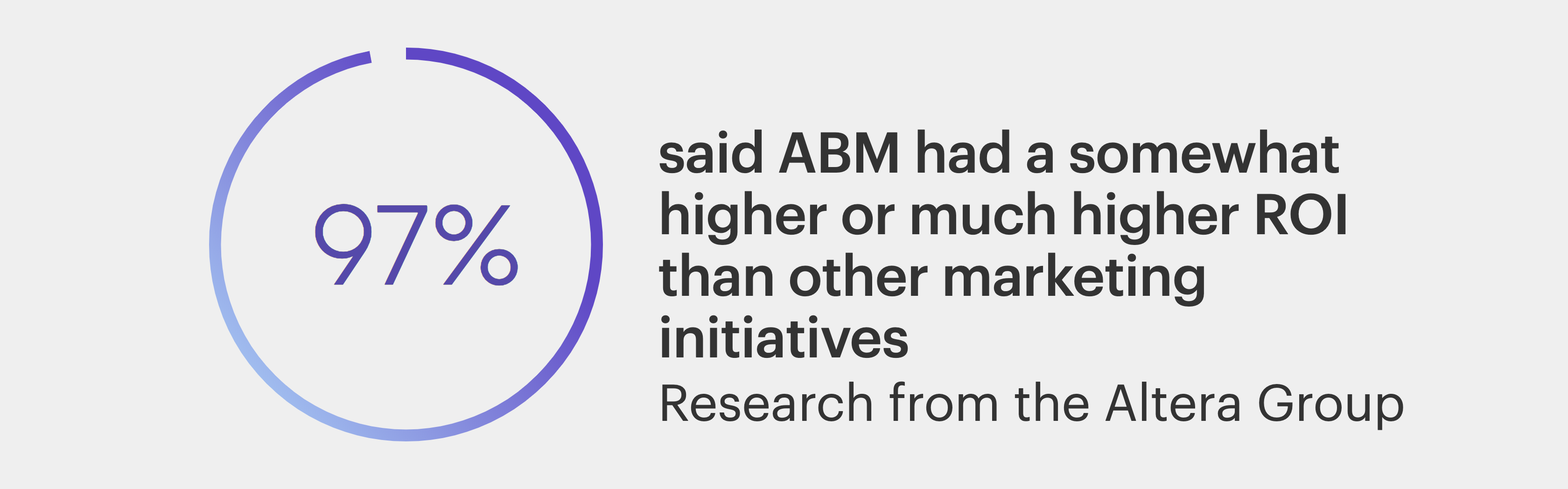 ABM had a somewhat higher or much higher ROI than other marketing initiatives