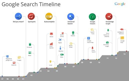 Local-SEO-Agencies-Timeline
