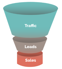 Xzito Sales Lead Conversion Funnel