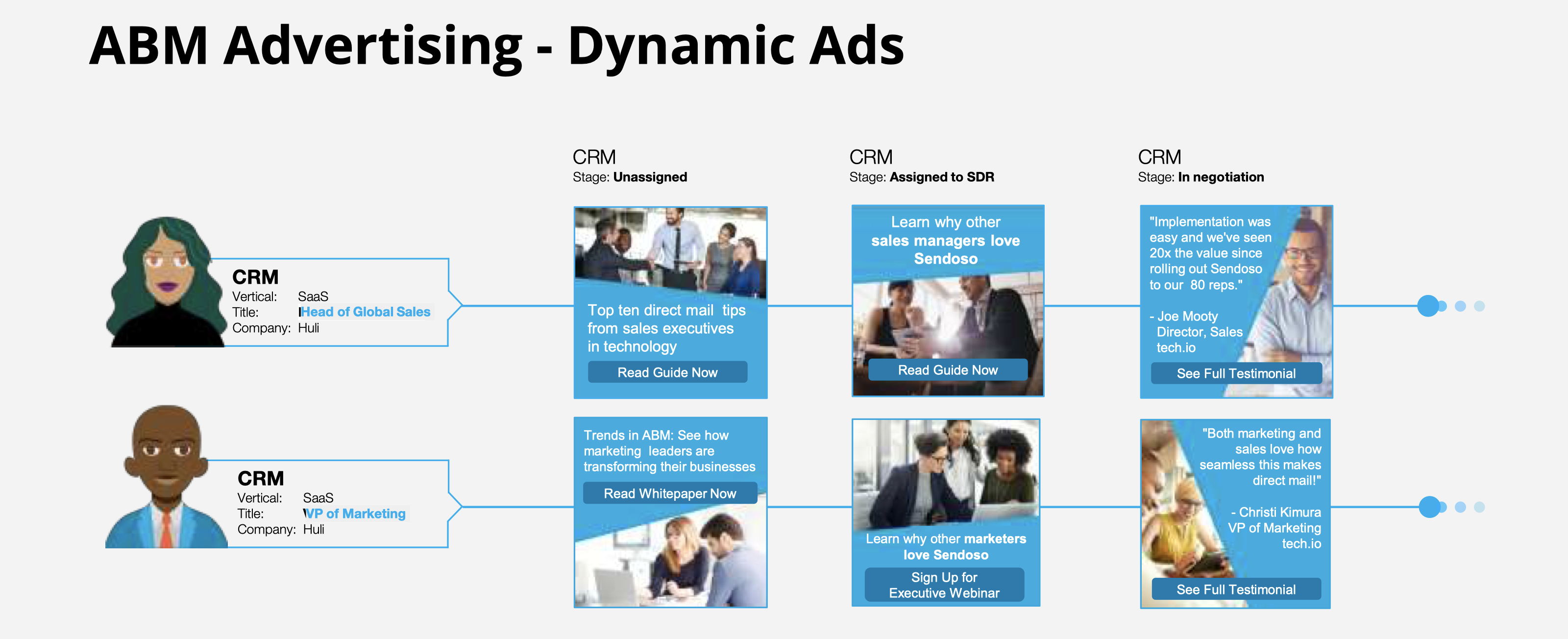 abm advertising dynamic ads