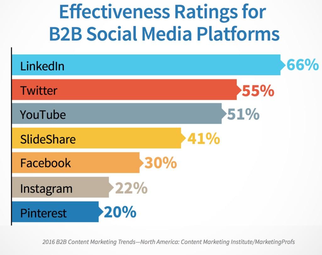 effectiveness ratings of b2b social media