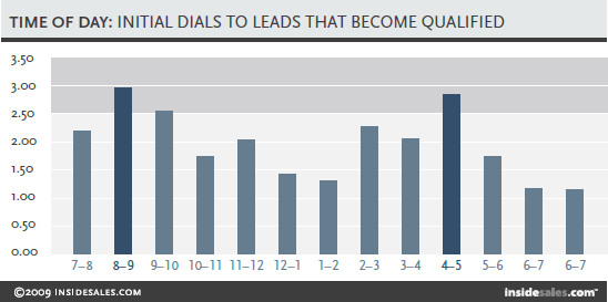 best time to call a lead