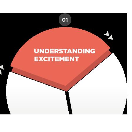 understanding excitement UPP