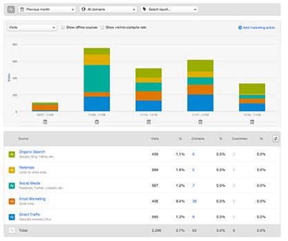 intelligent data driven marketing